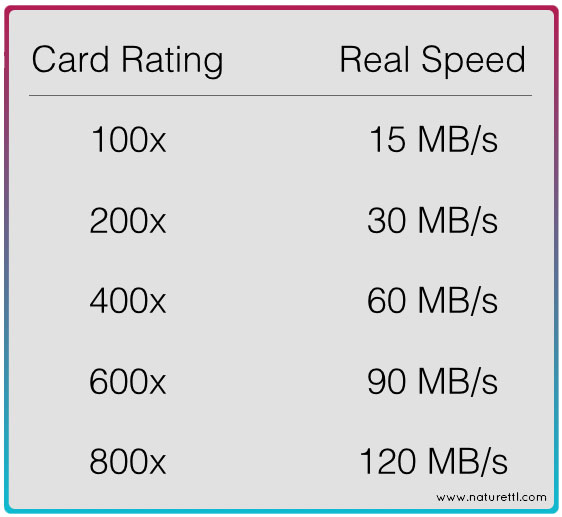 Memory Card Speeds x-rating