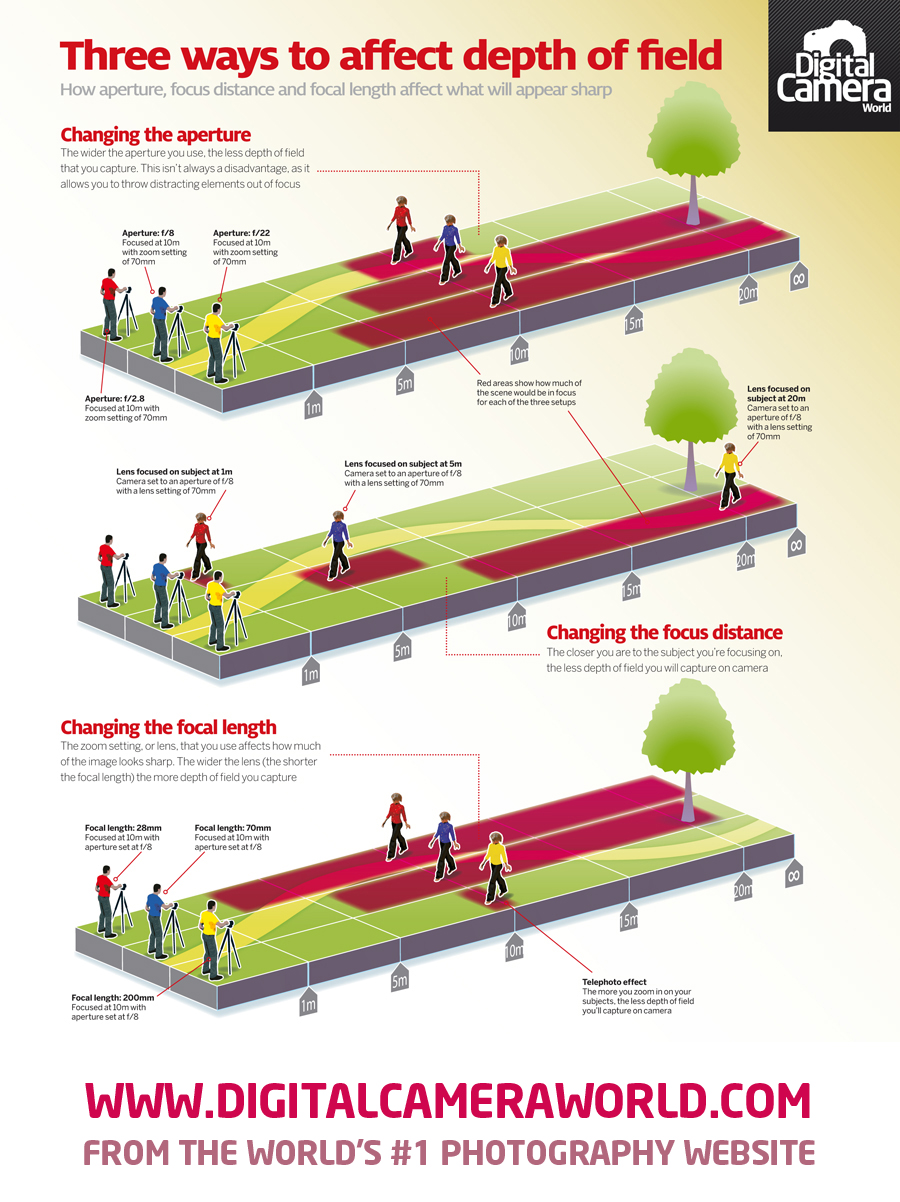 12 of the best cheat sheets infographics for photographers 3 ways to affect depth of field fandeluxe Choice Image