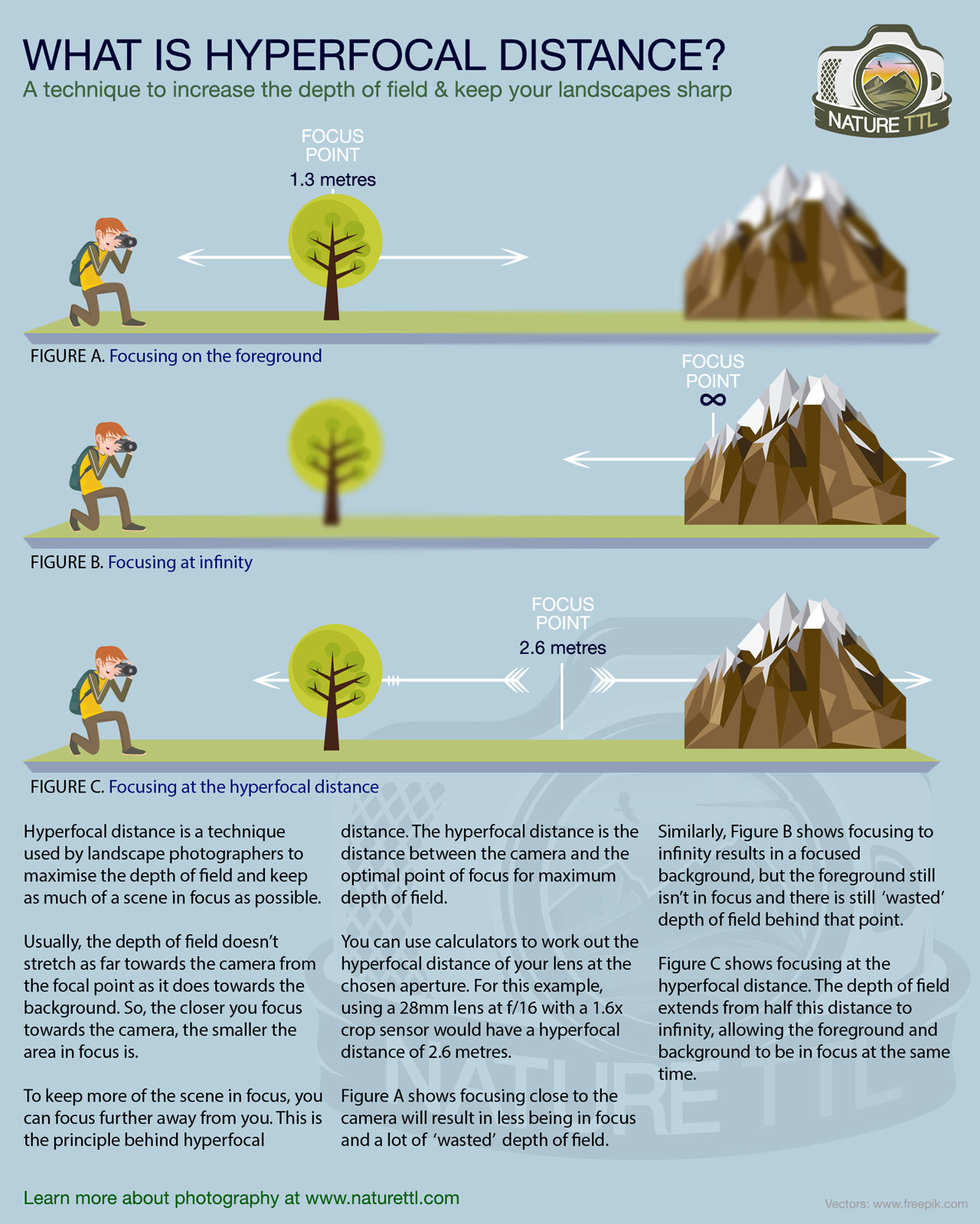 What Is Hyperfocal Distance Infographic