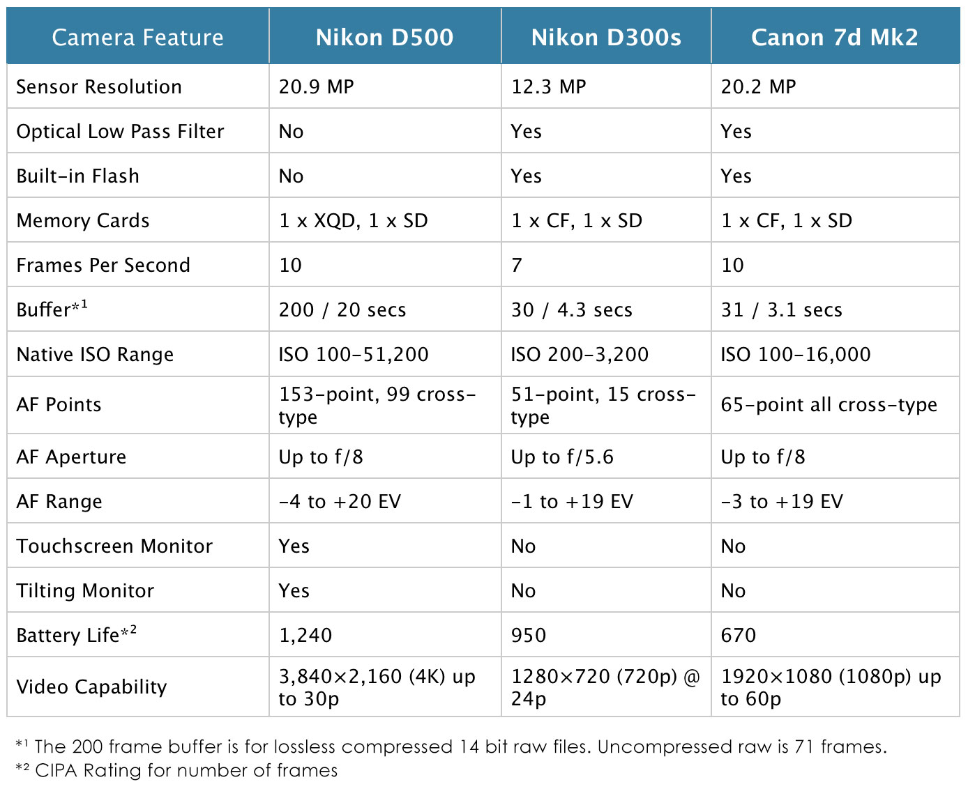 nikon d500 specifications